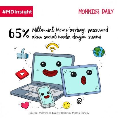 Berbagi Password Social Media dengan Pasangan, Yeay or Nay?